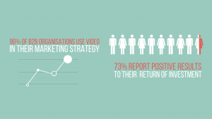 3. 96% of business to business organisations use video in their marketing campaigns and an impressive 73% report positive results to their return on investment (ReelSEO)